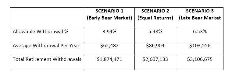 Withdrawal Rate Rowan Financial