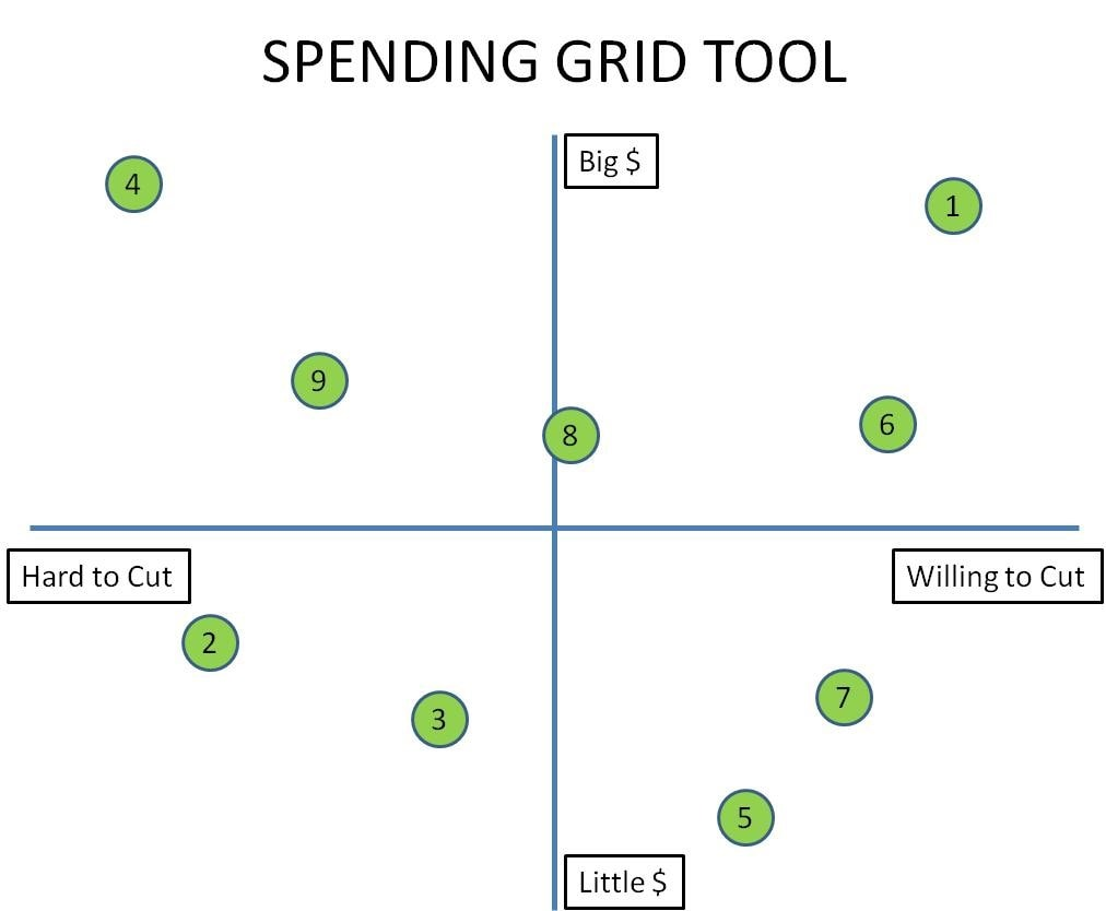 Retirement planning Spending Tool Grid
